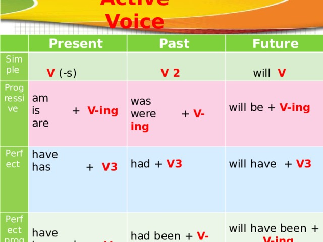 Active Voice Present Simple Past Progressive Future  V (-s)  Perfect have am Perfect progressive  V 2 has + V3  is + V-ing was  will V were + V-ing have are had + V3 has +been V-ing will have + V3 will be + V-ing had been + V-ing will have been +  V-ing