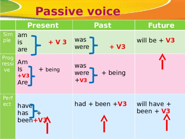 Passive voice Present Simple Past am Progressive Future is + V 3 Perfect Perfect progressive Am are was will be + V3 was Is + being  +V3 were + V3 have had + been + V3 has + been +V3  were + being + V3 Are will have + been + V3