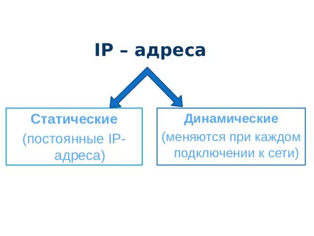 IP – адреса Динамические Статические (меняются при каждом подключении к сети) (постоянные IP-адреса)