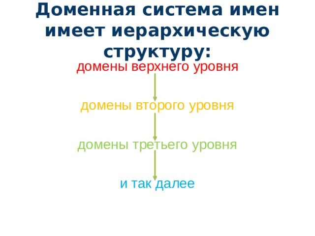 Доменная система имен имеет иерархическую структуру: домены верхнего уровня домены второго уровня домены третьего уровня и так далее