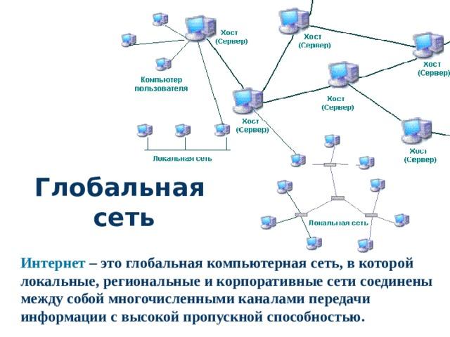 Глобальная сеть Интернет – это глобальная компьютерная сеть, в которой локальные, региональные и корпоративные сети соединены между собой многочисленными каналами передачи информации с высокой пропускной способностью.