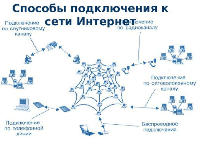 Способы подключения к сети Интернет