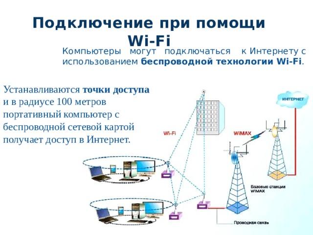Подключение при помощи Wi-Fi Компьютеры могут подключаться к Интернету с использованием беспроводной технологии Wi-Fi . Устанавливаются точки доступа и в радиусе 100 метров портативный компьютер с беспроводной сетевой картой получает доступ в Интернет.