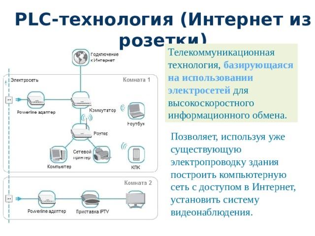 PLC-технология (Интернет из розетки) Телекоммуникационная технология, базирующаяся на использовании электросетей для высокоскоростного информационного обмена. Позволяет, используя уже существующую электропроводку здания построить компьютерную сеть с доступом в Интернет, установить систему видеонаблюдения.