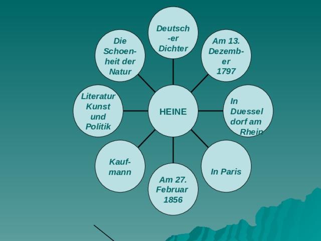 Deutsch - er Dichter Am 13. Dezemb - er 1797 Die Schoen- heit der Natur  In Duessel dorf am Rhein Literatur Kunst und Politik HEINE  In Paris Kauf - mann Am 27. Februar 1856