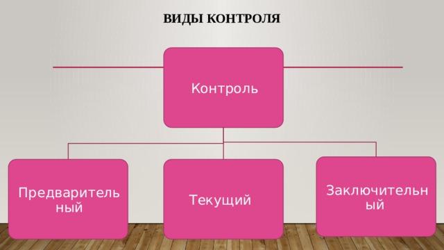 Виды контроля Контроль Заключительный Предварительный Текущий
