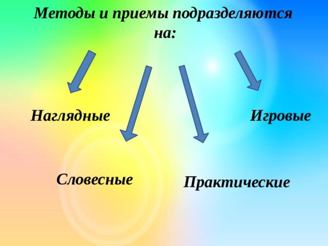 Методы и приемы подразделяются на: Игровые Наглядные   Словесные  Практические