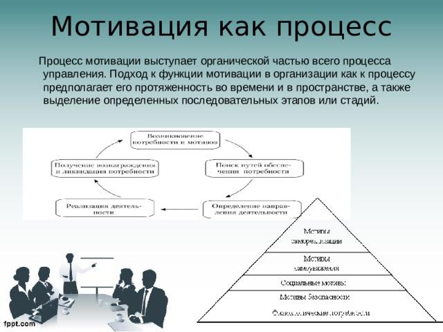 Мотивация как процесс    Процесс мотивации выступает органической частью всего процесса управления. Подход к функции мотивации в организации как к процессу предполагает его протяженность во времени и в пространстве, а также выделение определенных последовательных этапов или стадий.