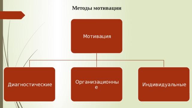 Методы мотивации Мотивация Диагностические Организационные Индивидуальные