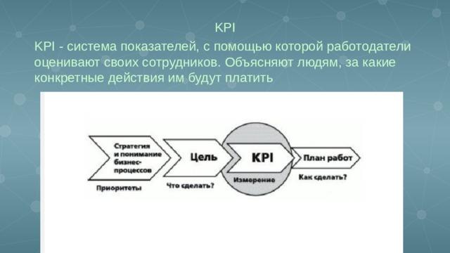 KPI KPI - система показателей, с помощью которой работодатели оценивают своих сотрудников. Объясняют людям, за какие конкретные действия им будут платить
