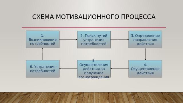 Схема мотивационного процесса 1. Возникновение потребностей 3. Определение направления действия 2. Поиск путей устранения потребностей 4. Осуществление действия 5. Осуществления действия за получение вознаграждения 6. Устранения потребностей