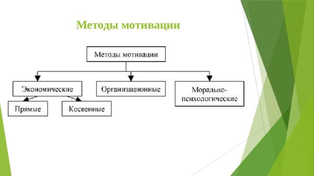 Методы мотивации