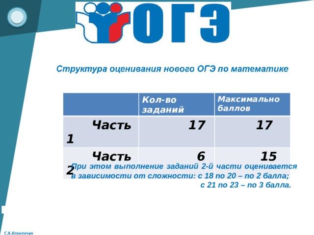 Кол-во заданий  Часть 1 Максимально баллов  17  Часть 2  6  17  15 При этом выполнение заданий 2-й части оценивается в зависимости от сложности: с 18 по 20 – по 2 балла;  с 21 по 23 – по 3 балла.
