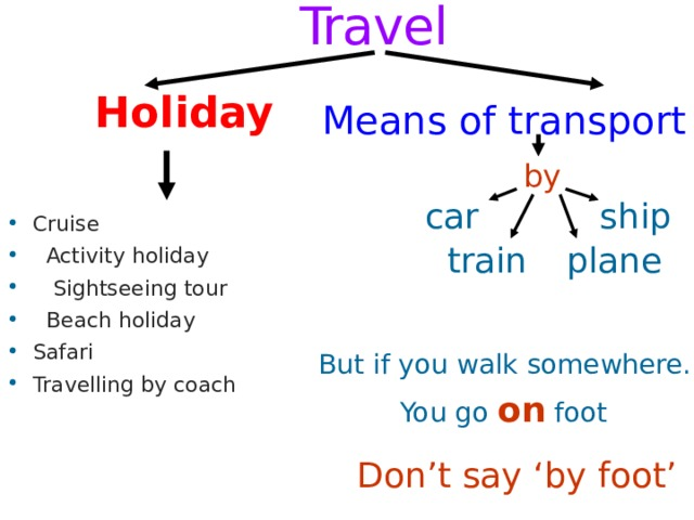 Travel  Holiday  Means of transport by Cruise  Activity holiday  Sightseeing tour  Beach holiday Safari Travelling by coach ship car train plane But if you walk somewhere. You go on foot  Don't say 'by foot'