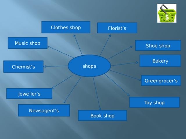 Clothes shop Florist's Music shop Shoe shop Bakery shops Chemist's Greengrocer's Jeweller's Toy shop Newsagent's Book shop