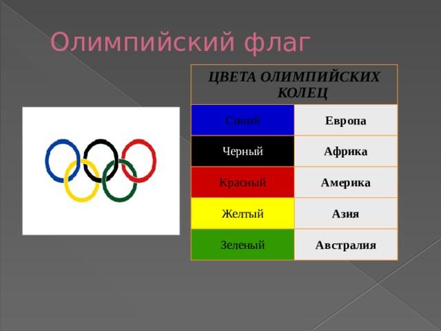 Олимпийский флаг ЦВЕТА ОЛИМПИЙСКИХ КОЛЕЦ Синий Европа Черный Африка Красный Америка Желтый Азия Зеленый Австралия