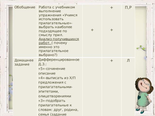 Обобщение Домашнее задание Работа с учебником выполнение упражнения «Учимся использовать прилагательные»-выбрать наиболее подходящее по смыслу прил. Дифференцированное Д.З.: Анализ получившихся работ. ( почему именно это прилагательное выбрано?) Подведение итогов. Рефлексия  «5»-сочинение описание  Оценивание работы смайликами, самооценка в тетради. + + «4»-выписать из Х/П предложения с прилагательными-эпитетами, олицетворениями П,Р  + Л «3»-подобрать прилагательные к словам: друг, родина, семья (задание выбирают школьники)  +  Р,Л + +