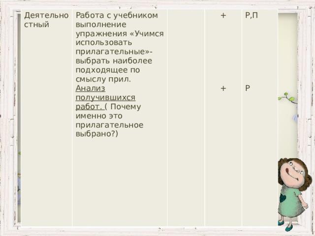 Деятельностный Работа с учебником выполнение упражнения «Учимся использовать прилагательные»-выбрать наиболее подходящее по смыслу прил. Анализ получившихся работ. ( Почему именно это прилагательное выбрано?) + Р,П + Р