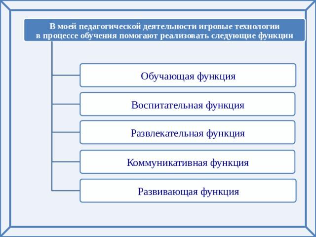 В моей педагогической деятельности игровые технологии в процессе обучения помогают реализовать следующие функции Обучающая функция Воспитательная функция Развлекательная функция Коммуникативная функция Развивающая функция