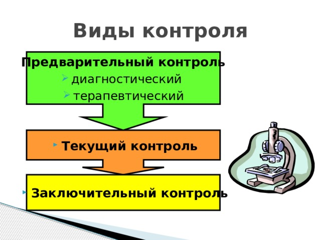 Виды контроля Предварительный контроль