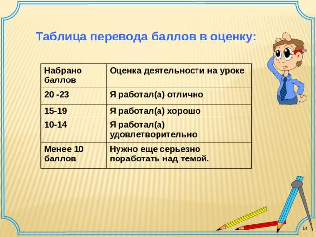 Таблица перевода баллов в оценку: Набрано баллов 20 -23 Оценка деятельности на уроке Я работал(а) отлично 15-19 10-14 Я работал(а) хорошо Я работал(а) удовлетворительно Менее 10 баллов Нужно еще серьезно поработать над темой. 14
