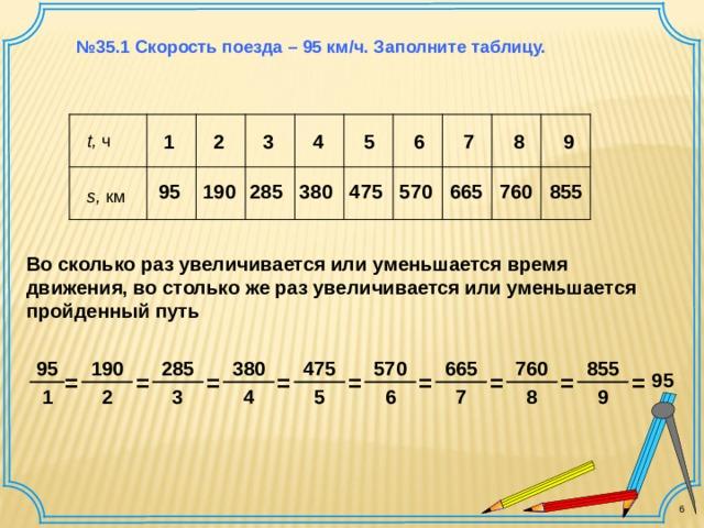 № 35.1 Скорость поезда – 95 км / ч. Заполните таблицу. 2 9 8 7 6 3 5 4 t , ч  1 380 95 570 665 760 8 5 5 285 475 1 9 0 s , км  Во сколько раз увеличивается или уменьшается время движения, во столько же раз увеличивается или уменьшается пройденный путь 8 5 5 95 1 9 0 285 475 380 570 665 760 95 = = = = = = = = = 6 9 8 7 5 4 3 2 1 6