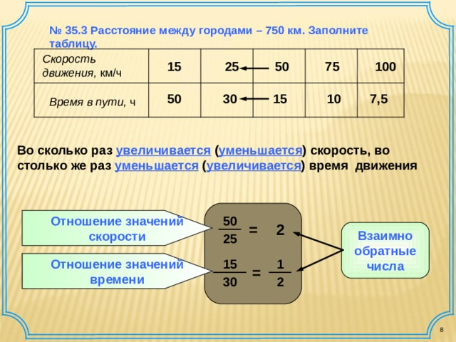 № 35.3 Расстояние между городами – 750 км. Заполните таблицу. Скорость движения, км / ч 75 100 50 25 15 7,5 15 30 50 10 Время в пути, ч  Во сколько раз увеличивается  ( уменьшается ) скорость, во столько же раз уменьшается ( увеличивается ) время движения Отношение значений скорости 50 2 = Взаимно обратные числа 25 Отношение значений времени 1 15 = 2 30 8