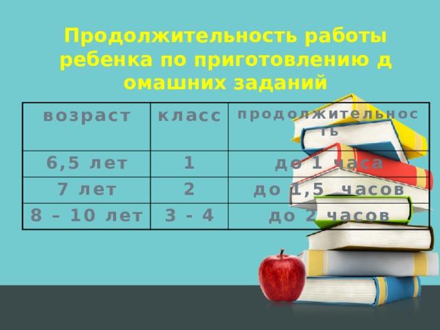 Продолжительность работы ребенка по приготовлению домашних заданий возраст класс 6,5 лет продолжительность 1 7 лет 2 до 1 часа 8 – 10 лет до 1,5 часов 3 - 4 до 2 часов