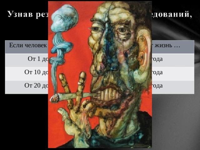 Если человек курить в день … Он сокращает жизнь … От 1 до 9 сигарет На 4,6 года От 10 до 19 сигарет На 5,5 года От 20 до 39 сигарет На 6,2 года