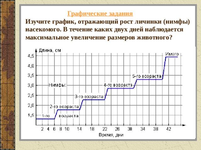 Графические задания  Изучите график, отражающий рост личинки (нимфы) насекомого. В течение каких двух дней наблюдается максимальное увеличение размеров животного?