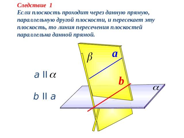 Признак параллельности  прямой и плоскости.  Теорема.  Если прямая, не лежащая в данной плоскости, параллельна какой-нибудь прямой, лежащей в этой плоскости, то она параллельна самой плоскости.