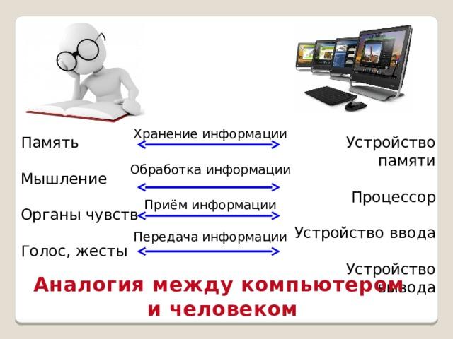 Хранение информации Память Устройство памяти Процессор Мышление Устройство ввода Органы чувств Голос, жесты Устройство вывода Обработка информации Приём информации Передача информации Аналогия между компьютером и человеком