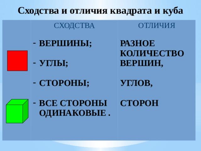 Сходства и отличия квадрата и куба СХОДСТВА ОТЛИЧИЯ ВЕРШИНЫ;  РАЗНОЕ УГЛЫ; КОЛИЧЕСТВО ВЕРШИН,   СТОРОНЫ; УГЛОВ,   ВСЕ СТОРОНЫ ОДИНАКОВЫЕ . СТОРОН