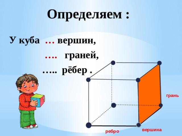 Определяем : У куба … вершин, … . граней, … .. рёбер .  грань вершина ребро