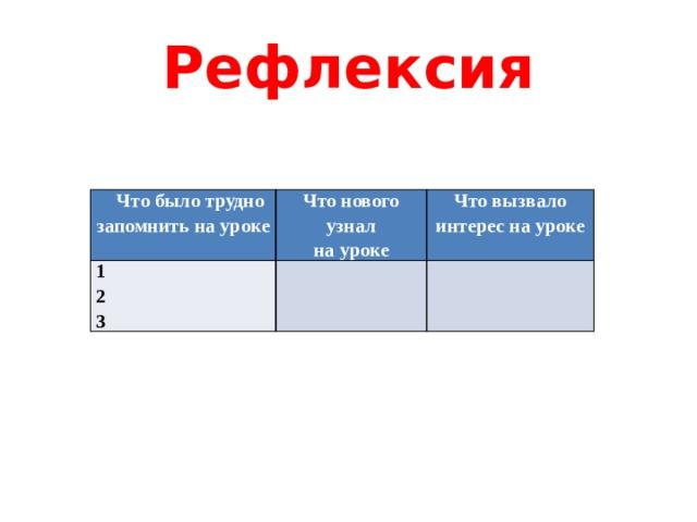 Рефлексия  Что было трудно запомнить на уроке Что нового узнал 1 на уроке Что вызвало интерес на уроке 2  3