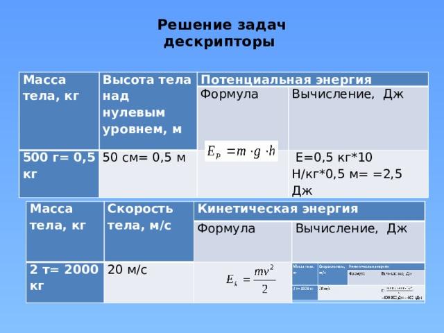 Решение задач  дескрипторы   Масса тела, кг Высота тела над нулевым уровнем, м Потенциальная энергия 500 г= 0,5 кг Формула 50 см= 0,5 м Вычисление, Дж   Е=0,5 кг*10 Н/кг*0,5 м= =2,5 Дж Масса тела, кг Масса тела, кг Скорость тела, м/с Скорость тела, м/с 2 т= 2000 кг Кинетическая энергия 2 т= 2000 кг Кинетическая энергия Формула 20 м/с Формула 20 м/с  Вычисление, Дж Вычисление, Дж  Е= = =400 000 Дж = 400 кДж