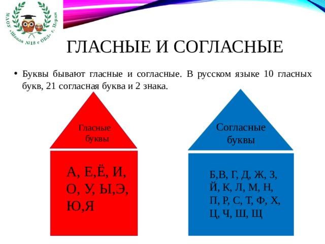 Гласные и согласные Буквы бывают гласные и согласные. В русском языке 10 гласных букв, 21 согласная буква и 2 знака. Согласные буквы Гласные буквы А, Е,Ё, И, О, У, Ы,Э, Ю,Я Б,В, Г, Д, Ж, З, Й, К, Л, М, Н, П, Р, С, Т, Ф, Х, Ц, Ч, Ш, Щ