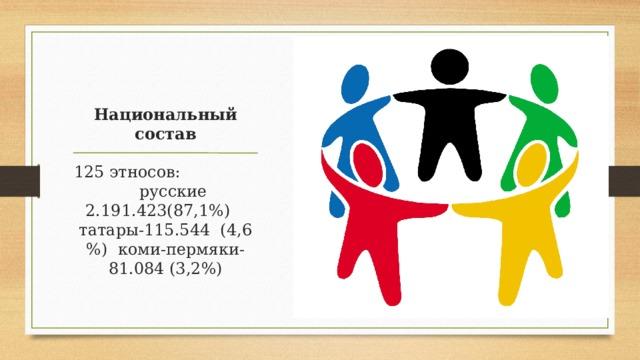 Национальный состав 125 этносов: русские 2.191.423(87,1%) татары-115.544 (4,6 %) коми-пермяки-81.084 (3,2%)