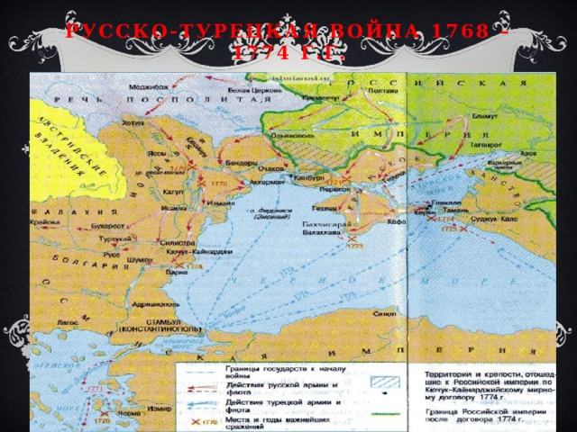 Русско-турецкая война 1768 – 1774 г.г.