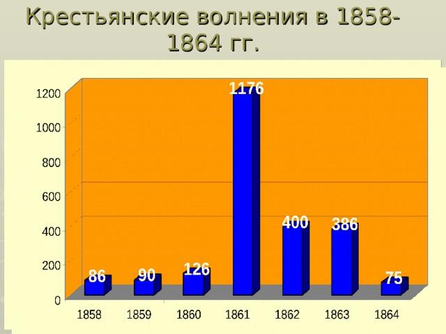 Крестьянские волнения в 1858- 1864 гг.