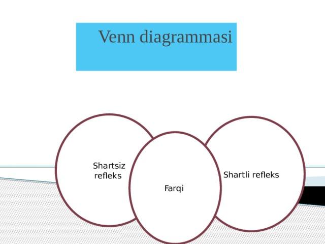 Venn diagrammasi Shartsiz refleks Shartli refleks Farqi