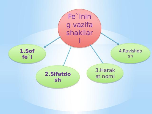 Fe`lning vazifa shakllari 4.Ravishdosh 1.Sof fe`l 3.Harakat nomi 2.Sifatdosh