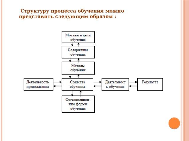 Структуру процесса обучения можно представить следующим образом: