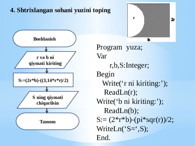 4. Shtrixlangan sohani yuzini toping Boshlanish Program yuza; Var  r,b,S:Integer; Begin  Write('r ni kiriting:');  ReadLn(r); Write('b ni kiriting:');  ReadLn(b); S:= (2*r*b)-(pi*sqr(r))/2; WriteLn('S=',S); End. r va b ni qiymati kiriting S:=(2r*b)-((3,14*r*r)/2) S ning qiymati chiqarilsin Tamom