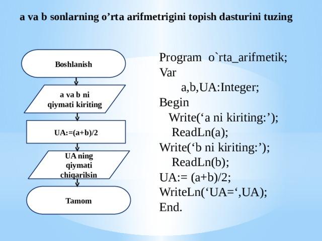 a va b sonlarning o'rta arifmetrigini topish dasturini tuzing Program o`rta_arifmetik; Var  a,b,UA:Integer; Begin  Write('a ni kiriting:');  ReadLn(a); Write('b ni kiriting:');  ReadLn(b); UA:= (a+b)/2; WriteLn('UA=',UA); End. Boshlanish a va b ni qiymati kiriting UA:=(a+b)/2 UA ning qiymati chiqarilsin Tamom