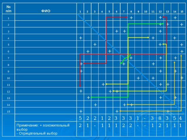 № п/п 1 ФИО 1 2 3  2 3 4     5 4    6   5 7     6  8      7       9 8   10   9           11   10      12   11        13      12      14  13                 15 14             15                                           Примечание: + положительный выбор - Отрицательный выбор                                                                                                                         + + + + + + + + + + + + + + + + + + + + + + + + + + + + + + + + + + + + + + + + + + + + + 5 3 2 3 2 2 3 1 - 3 4 8 3 5 1 1 1 1 - 1 1 1 1 2 1 - 2 2 2 -