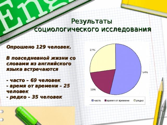 Результаты  социологического исследования Опрошено 129 человек.  В повседневной жизни со словами из английского языка встречаются  - часто – 69 человек - время от времени – 25 человек - редко – 35 человек