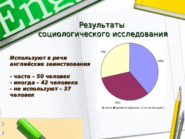 Результаты  социологического исследования Используют в речи английские заимствования  - часто – 50 человек - иногда – 42 человека - не используют – 37 человек