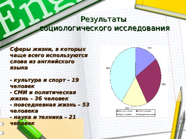 Результаты  социологического исследования Сферы жизни, в которых чаще всего используются слова из английского языка  - культура и спорт – 19 человек - СМИ и политическая жизнь – 36 человек - повседневная жизнь – 53 человека - наука и техника – 21 человек