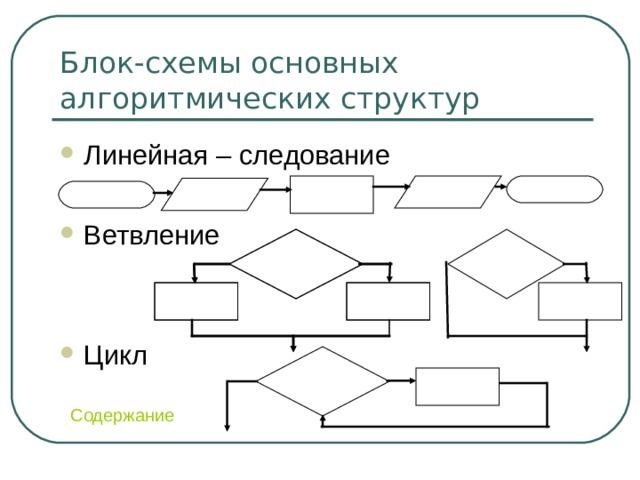 Блок-схемы основных алгоритмических структур Линейная – следование  Ветвление   Цикл Содержание